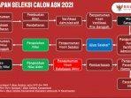 tahapan-seleksi-casn-atau-cpns-2021.jpg