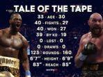 tale-of-tape-tyson-fury-vs-deontay-wilder-tinju-dunia-world-boxing.jpg