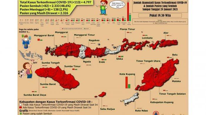 Data Terbaru Covid-19 Hari Ini 28 Januari 2021 di Provinsi NTT