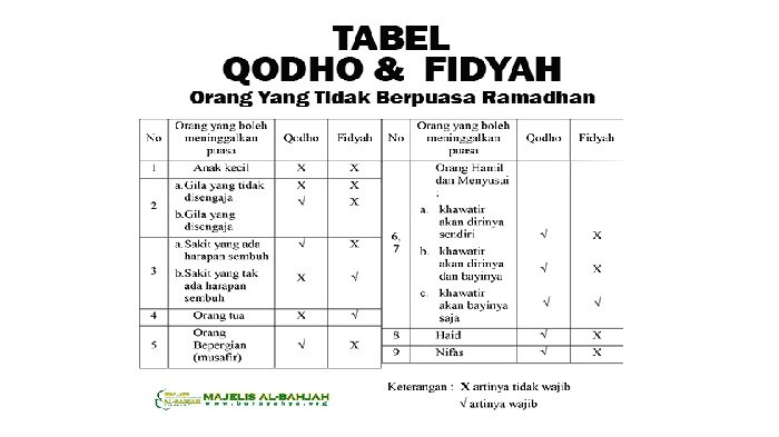 Pengertian Fidyah dan Bacaan Doa Niat Membayar Fidyah Puasa Ramadhan