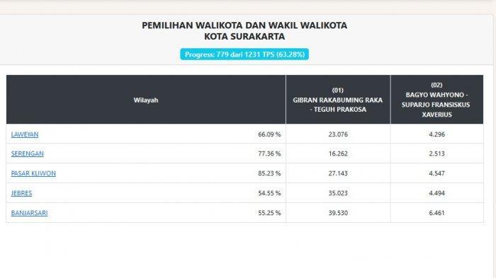 Update Rekapitulasi Pilkada Solo 12 Desember : Data Masuk 63,28 Persen, Gibran Kuasai Pasar Kliwon
