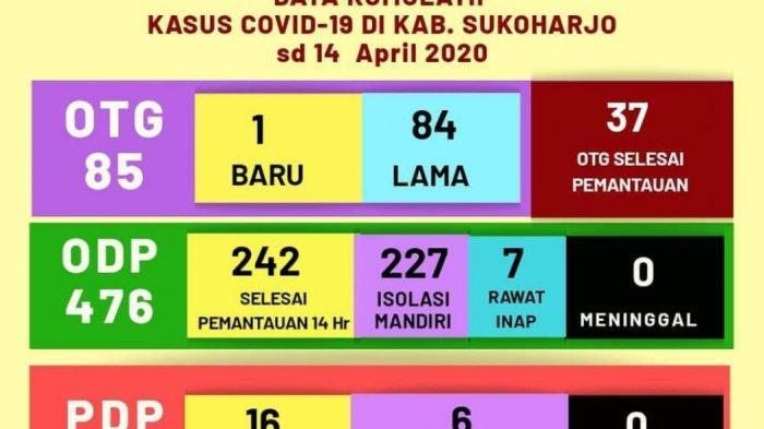 UPDATE Corona Sukoharjo 14 April 2020, OTG dan ODP Naik, Jumlah PDP Menurun