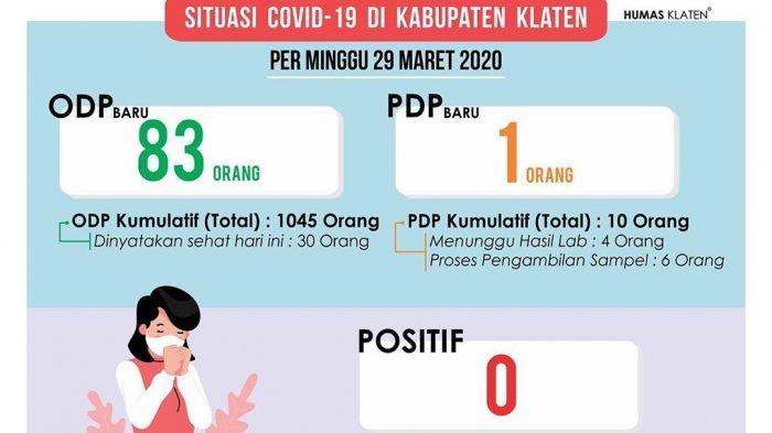 Update Corona Klaten Minggu 29 Maret 2020, 30 OPD Dinyatakan Sehat, PDP Tambah & Positif Masih Zero