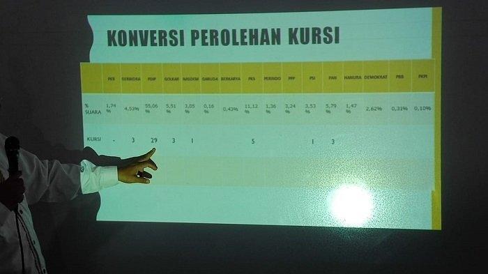 Sejumlah Ketua DPC Parpol yang Maju Kembali Menjadi Caleg Petahana Tumbang di 'Kandang Banteng' Solo