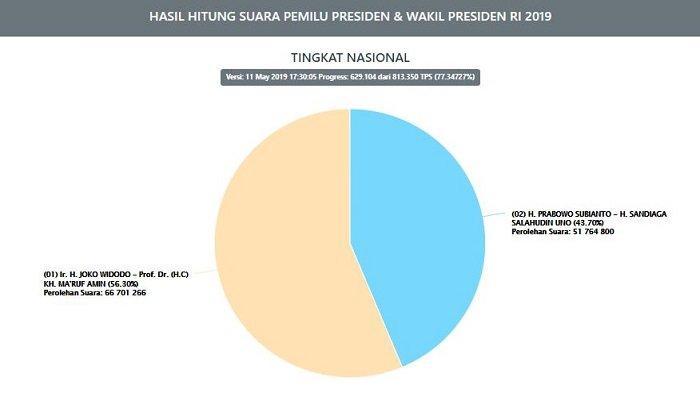 Update Real Count KPU Pilpres 2019, Jokowi Raih 100 Persen Suara di Mamberamo Tengah Papua