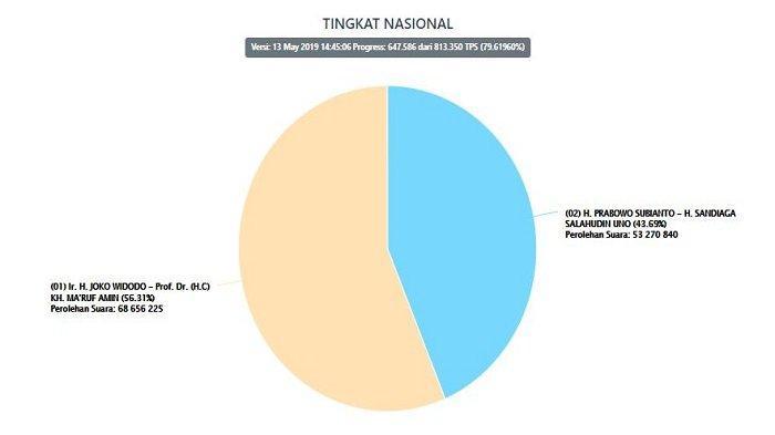 Update Real Count KPU, Bangka Belitung Sudah 100%, Jokowi Unggul dengan Selisih 26% Suara
