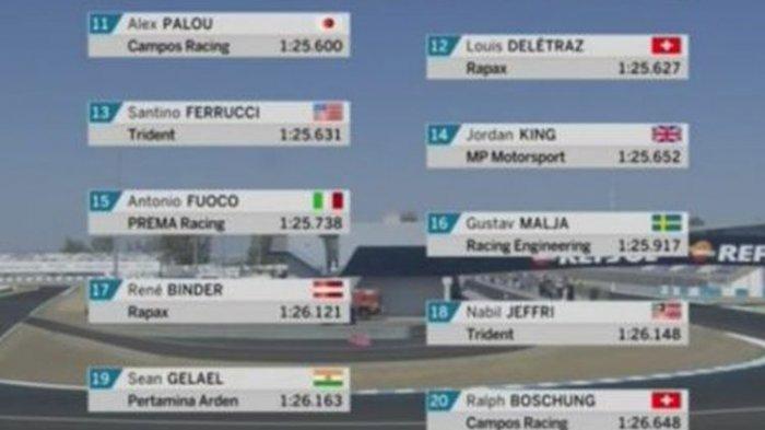 Insiden Salah Pasang Bendera di Formula 2 Jerez, Sean Gelael Disebut dari India