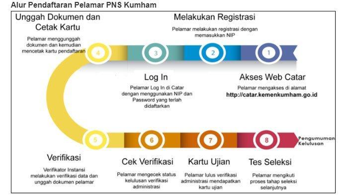 Alur pendaftaran peserta PNS Kumham