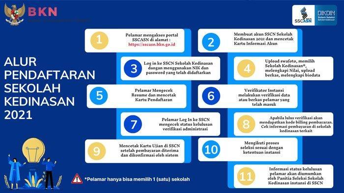 Pendaftaran Sekolah Kedinasan CPNS 2021 Telah Dibuka, Simak Syarat & Formasinya di sscasn.bkn.go.id