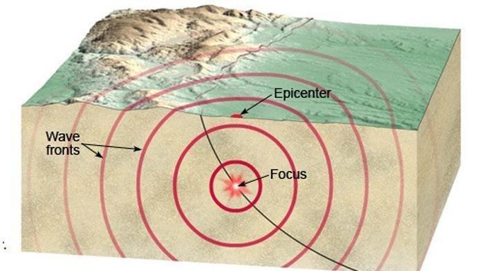 Info BMKG Terjadi Gempa 7.4 Skala Richter Berpusat di Banten, Berpotensi Timbulkan Tsunami
