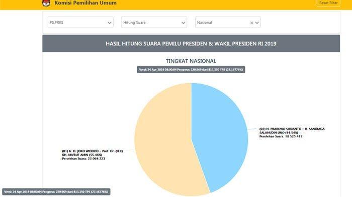 Data real count KPU