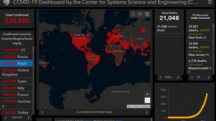 Brasil Menjadi Episentrum Baru Skala Global Pandemi Virus Corona karena Meremehkan Hal Ini
