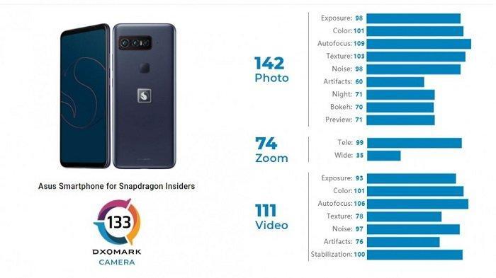 DxOMark data review for Qualcomm Snapdragon Insiders HP cameras.