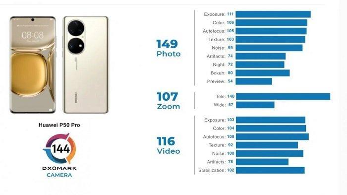 Raja kamera utama DxOMark, Huawei P50 Pro.
