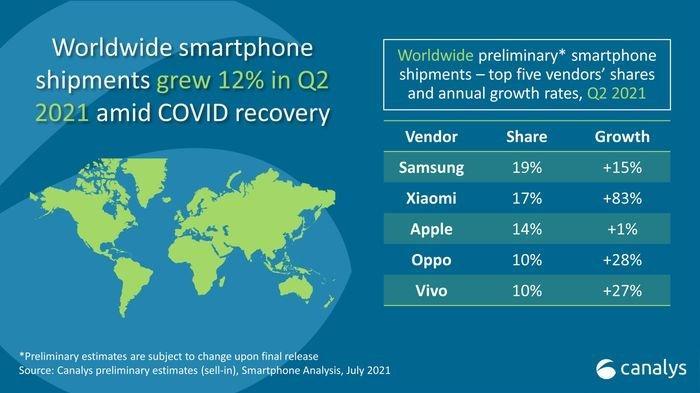 Infografis total pengiriman smartphone di Q2 2021
