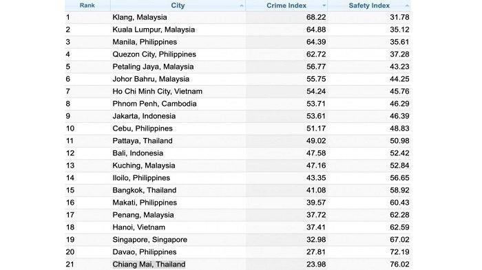 20 kota besar dengan aktifitas kriminal tinggi di Asia Tenggara.