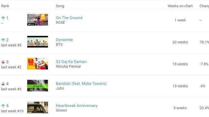 Lagu Rose berjudul 'On The Ground' berhasil ungguli 'Dynamite' milik BTS.