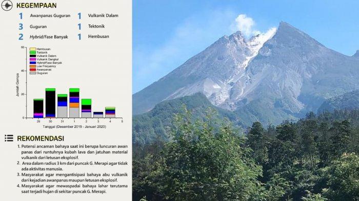 Foto-foto Pantauan Kondisi Terkini Gunung Merapi Pascaguguran Awan Panas, Status Masih Waspada