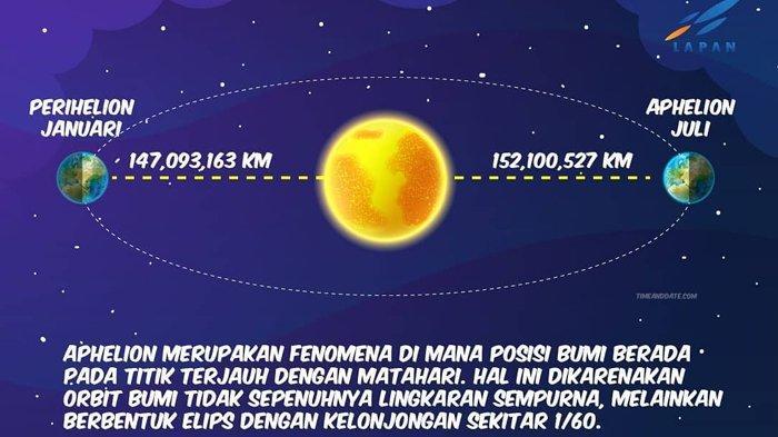 Mengenal fenomena Aphelion, bumi berada di titik terjauh dari matahari.