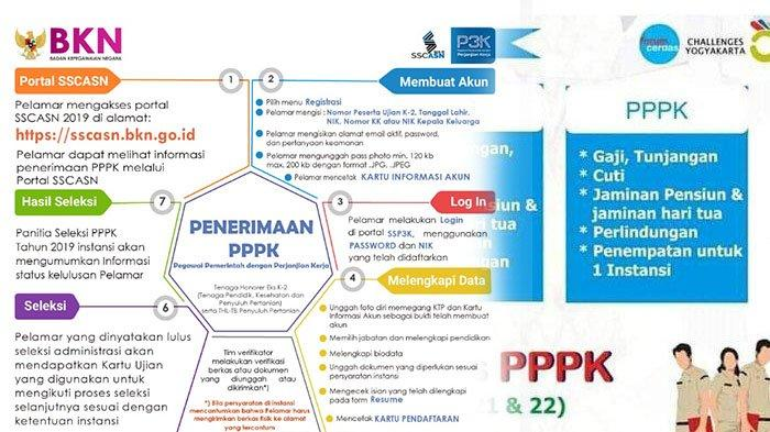Alur Pendaftaran PPPK atau P3K Tahap I.