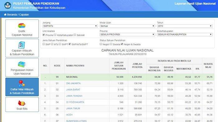 puspendik.kemdikbud.go.id/hasil-un/ Laman Resmi Cek Hasil UN SD 2019 secara Online