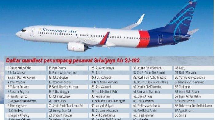 Daftar Penumpang Sriwijaya Air SJ-182 kecelakaan di perairan Kepulauan Seribu Sabtu 9 Januari 2021