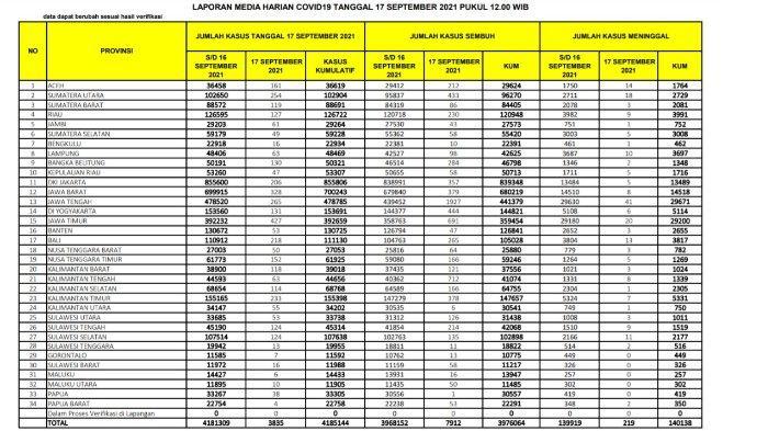 Update data covid Indonesia, Jumat 18 September 2021.