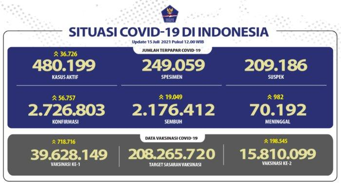 Update kasus corona Indonesia Kamis, 15 Juli 2021