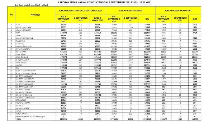 Update kasus corona Indonesia Kamis 2 September 2021.