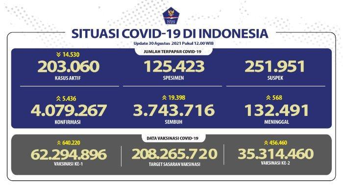 Update kasus corona Indonesia Minggu 30 Agustus 2021.
