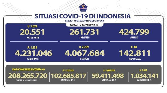 Update kasus corona Indonesia, Rabu 13 Oktober 2021.