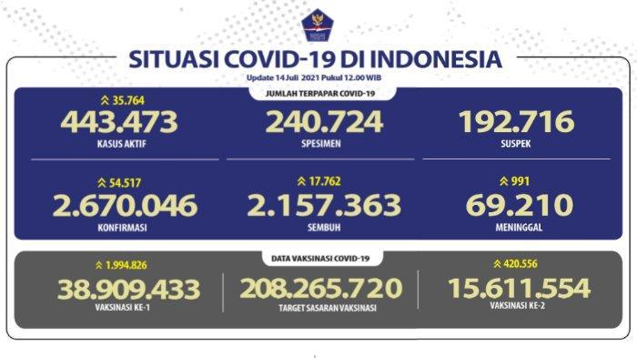 Update kasus corona Indonesia Rabu, 14 Juli 2021