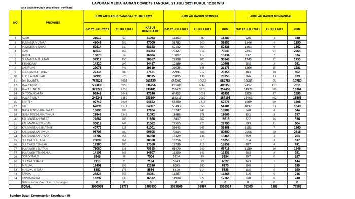 Update kasus corona Indonesia Rabu 21 Juli 2021.