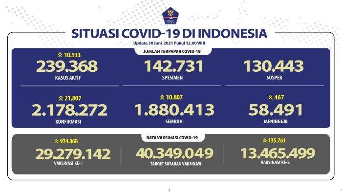 Update kasus corona Indonesia, Rabu 30 Juni 2021.