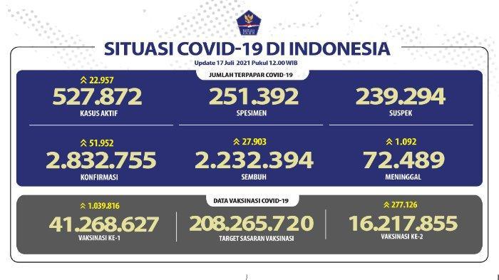 Update kasus corona Indonesia Sabtu, 17 Juli 2021