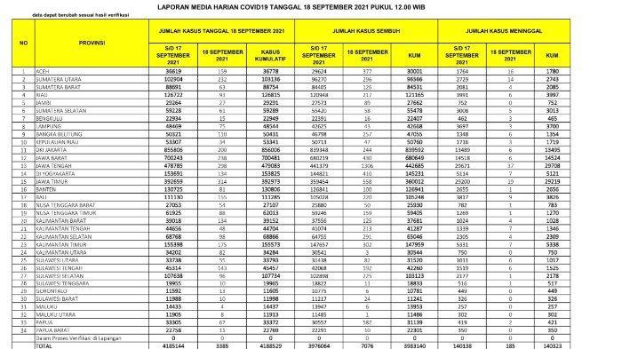 Update kasus corona Indonesia, Sabtu 18 September 2021.