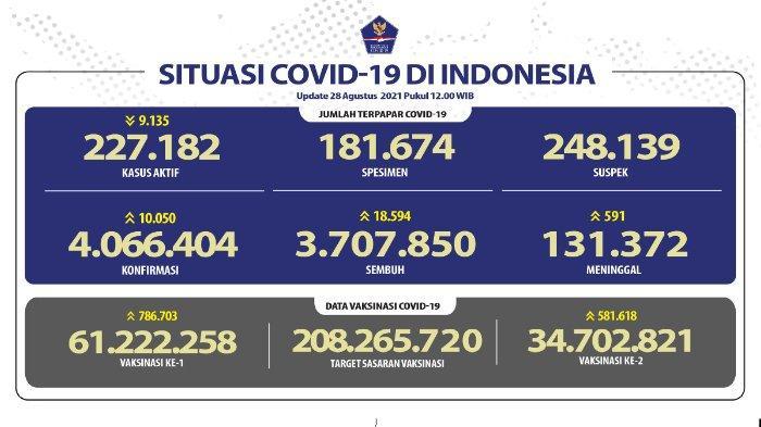 Update kasus corona Indonesia, Sabtu 28 Agustus 2021.