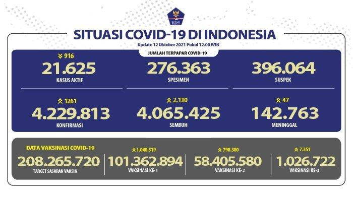 Update kasus corona Indonesia, Selasa 12 Oktober 2021.