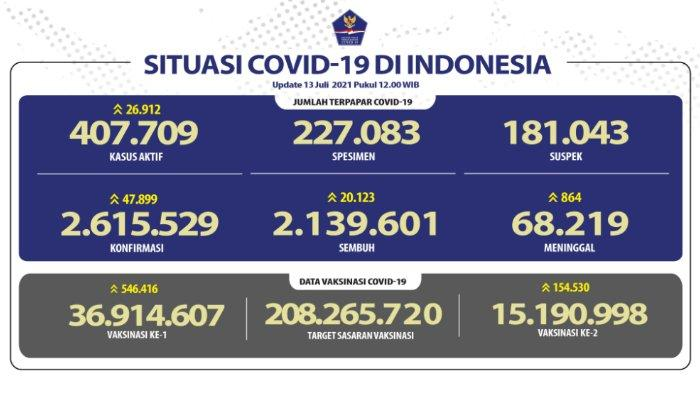 Update kasus corona Indonesia Selasa, 13 Juli 2021