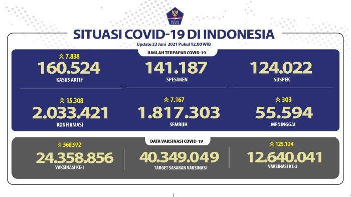 Update kasus corona Indonesia Selasa 20 Juli 2021.