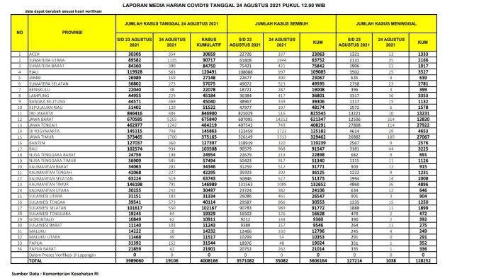 Update kasus corona Indonesia Selasa 24 Agustus 2021.