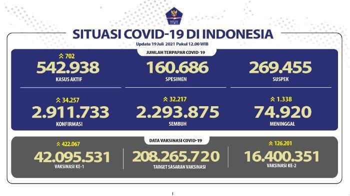 Update kasus corona Indonesia Senin 19 Juli 2021.