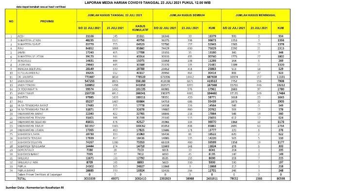 Update kasus corona Jumat 23 Juli 2021.