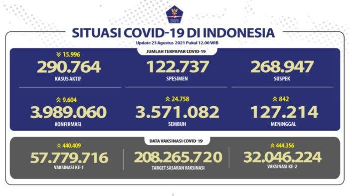 Update kasus corona nasional 23 Agustus 2021