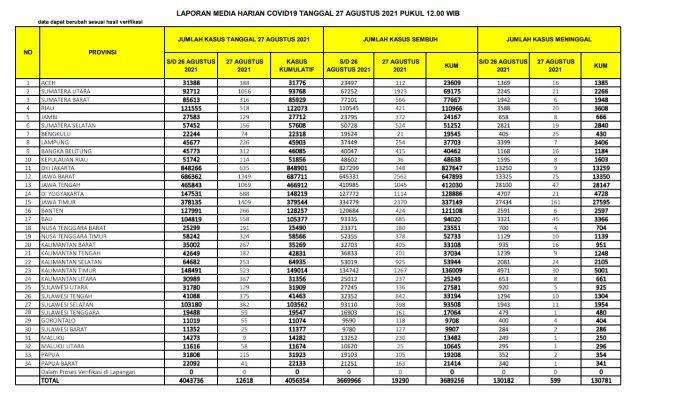 Update kasus corona nasional Jumat 27 Agustus 2021.
