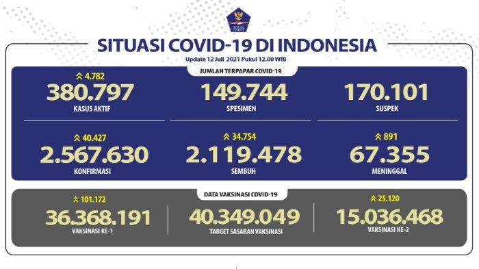 Update virus corona Indonesia Senin 12 Juli 2021