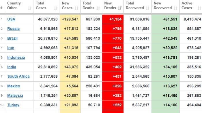 Urutan negara berdasarkan angka kematian harian akibat Covid-19, 1 September 2021