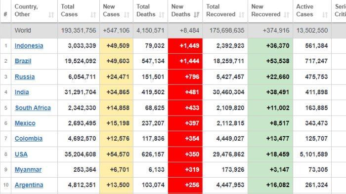 Urutan negara berdasarkan angka kematian harian akibat Covid-19, 23 Juli 2021