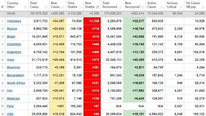 Urutan negara-negara berdasarkan angka kematian harian akibat Covid-19 tertinggi