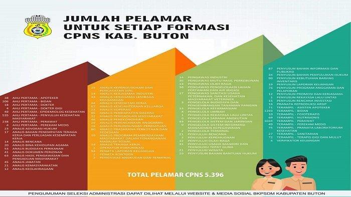 Formasi Terampil Bidan Diminati 1.293 Pelamar CPNS Buton 2021, Berikut Daftar Formasi 5.396